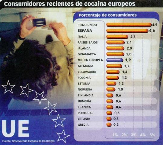 Estadistica consumo cocaina en Europa